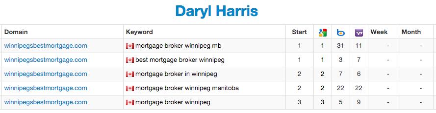 Daryl Harris - SerpBook