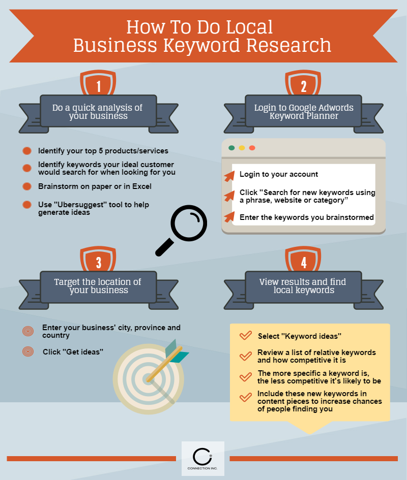 Local Business Keyword Research