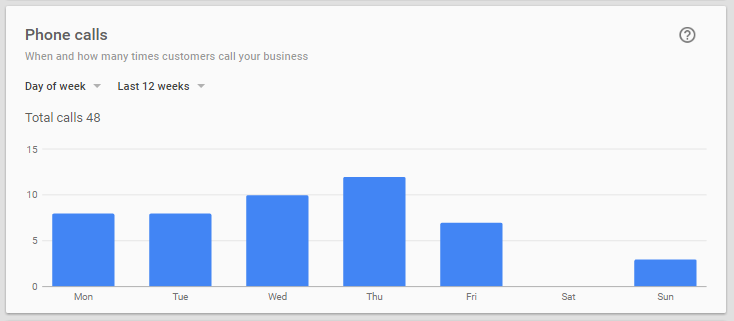 Google Business Phone Calls